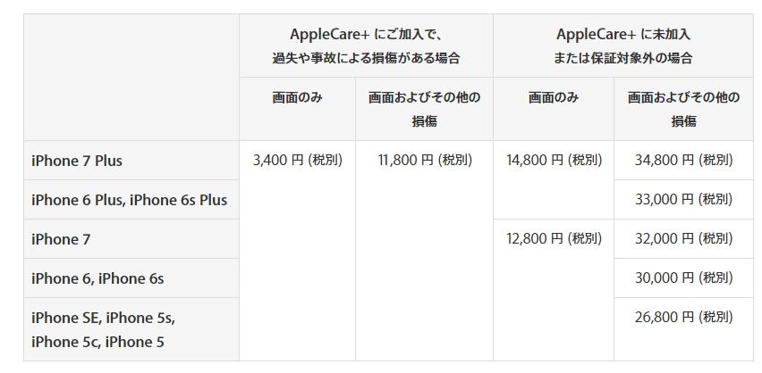 apple公式iPhone画面修理金額